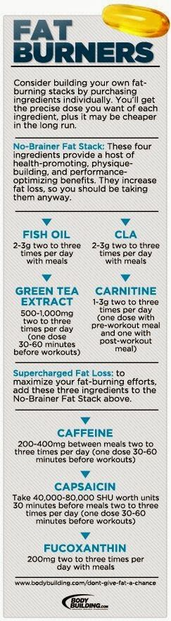 Real and Safe Fat Burners