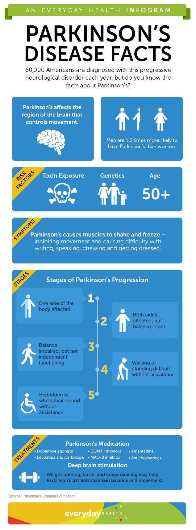 What You Need to Know About Parkinsons Disease
