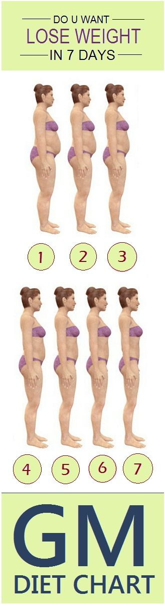 7 days procedure to reduce your weight fast